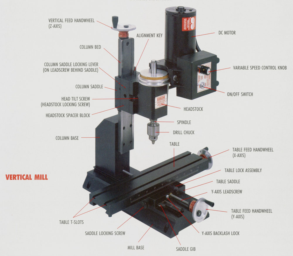 the parts of a mill and what they do (see photo above)